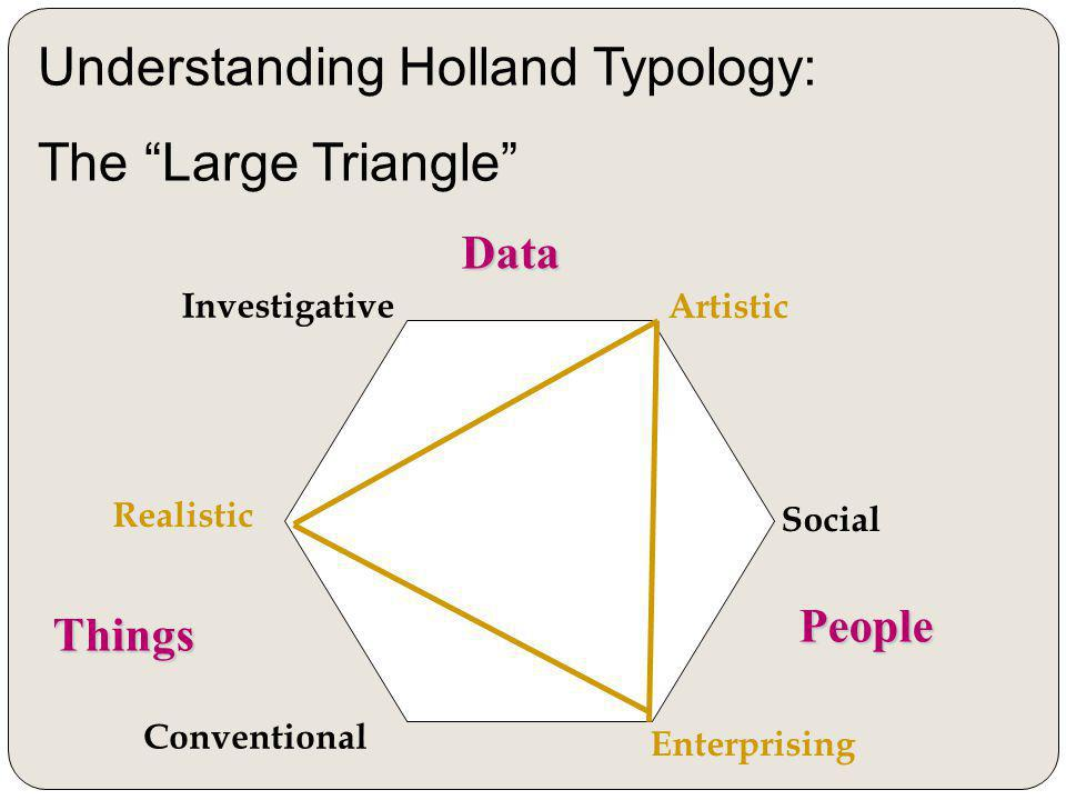 Realistic Investigative Artistic Social Enterprising Conventional Things People Data Understanding Holland Typology: The Large Triangle