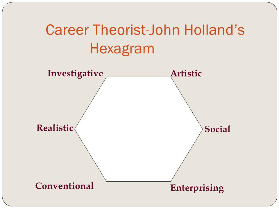 Career Theorist-John Hollands Hexagram Realistic Investigative Artistic Social Enterprising Conventional