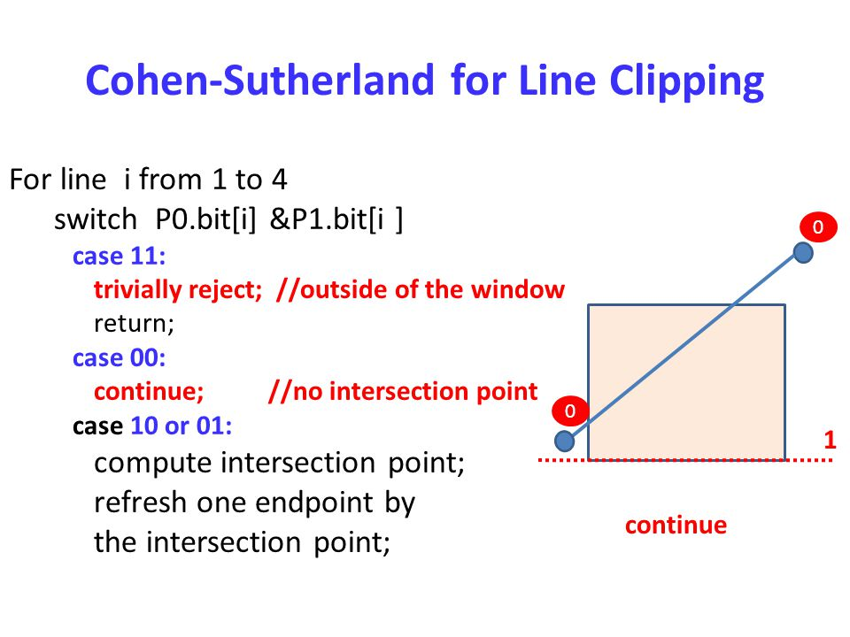 Cohen-Sutherland for Line Clipping For line i from 1 to 4 switch P0.bit[i] &P1.bit[i ] case 11: trivially reject; //outside of the window return; case