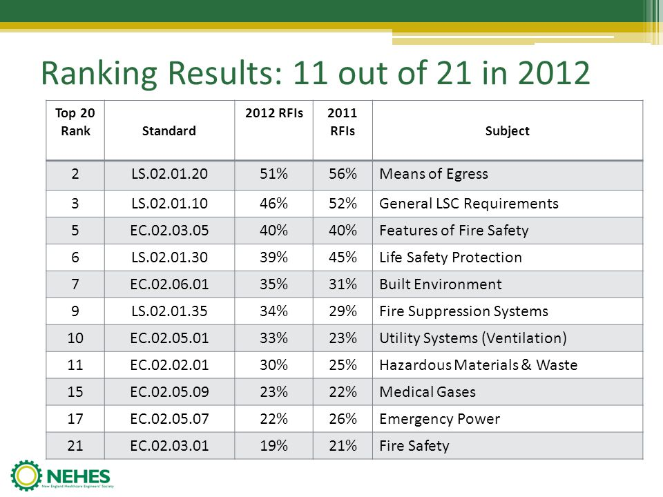 #21: EC.02.03.01 19% Fire Safety (EP 1) Open junction boxes More than 300cuft of nonflammable medical gases (i.e.