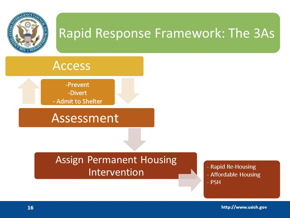 http://www.usich.gov 16 Rapid Response Framework: The 3As Access -Prevent -Divert - Admit to Shelter Assessment Assign Permanent Housing Intervention - Rapid Re-Housing - Affordable Housing - PSH