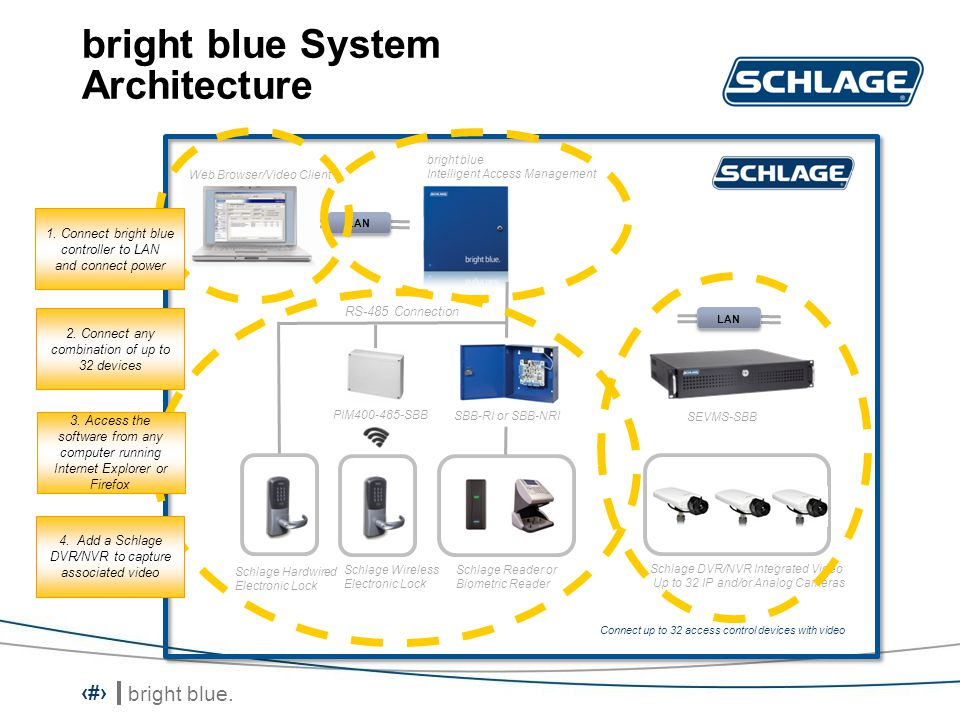 bright blue. 4 bright blue System Architecture bright blue Intelligent Access Management Connect up to 32 access control devices with video RS-485 Con