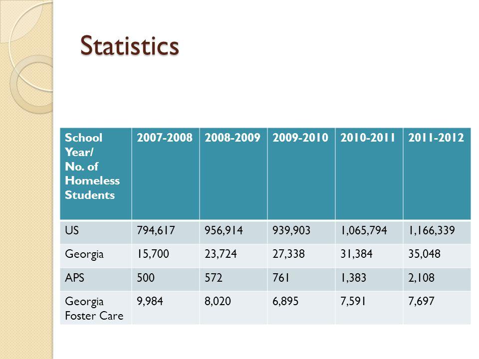 Statistics School Year/ No. of Homeless Students 2007-20082008-20092009-20102010-20112011-2012 US794,617956,914939,9031,065,7941,166,339 Georgia15,700