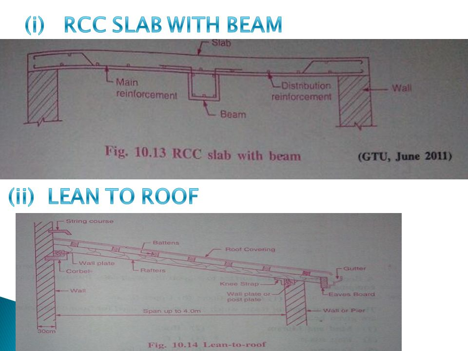 (3) Roof -- Types of roof FlatSlopedDomes Lean-to-roofKing post trussQueen post truss CylindricalSpherical