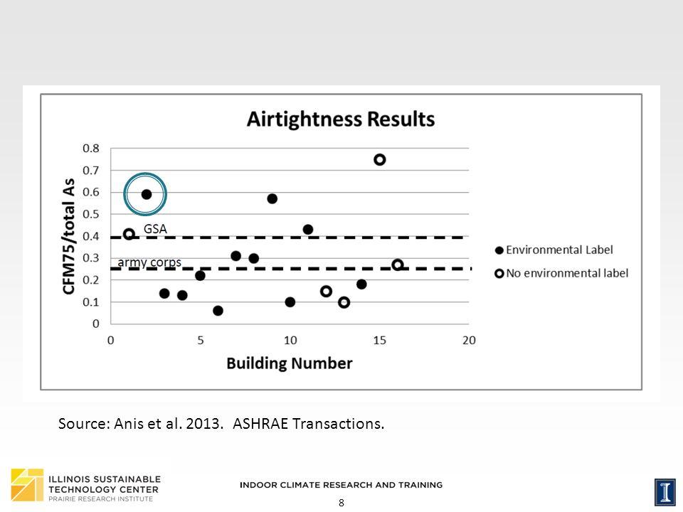 8 Source: Anis et al. 2013. ASHRAE Transactions.