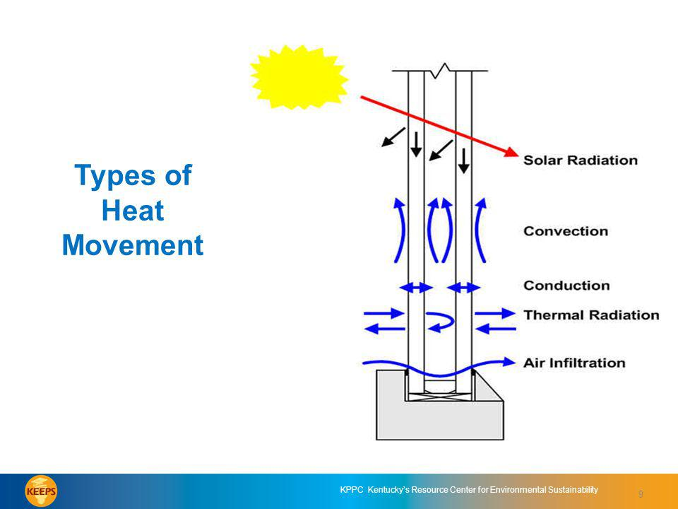 9 KPPC Kentuckys Resource Center for Environmental Sustainability Types of Heat Movement 9