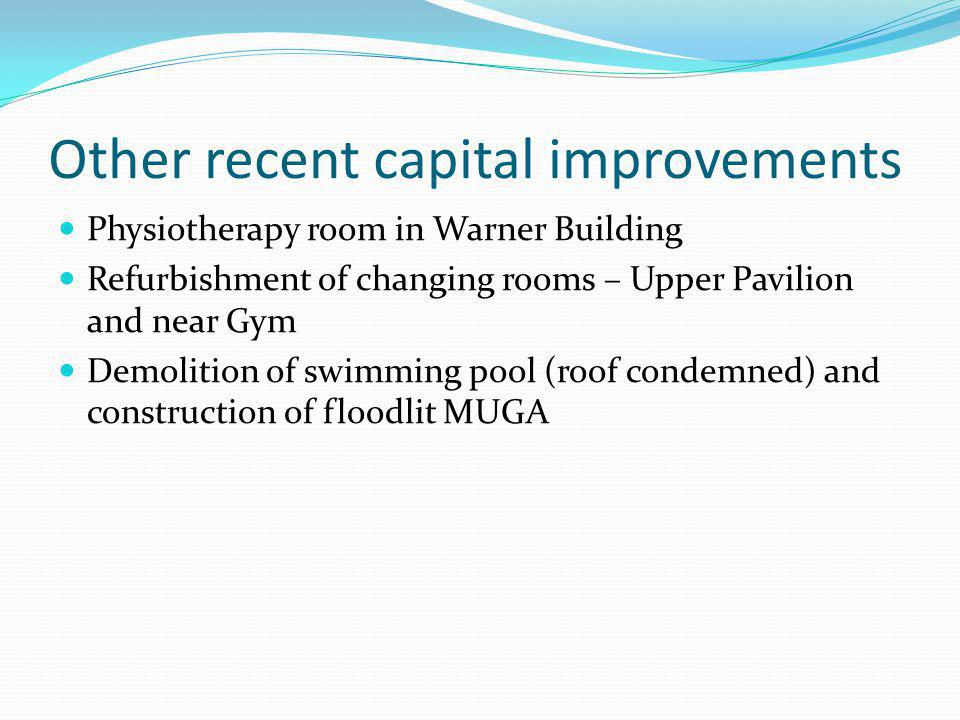 Other recent capital improvements Physiotherapy room in Warner Building Refurbishment of changing rooms – Upper Pavilion and near Gym Demolition of sw