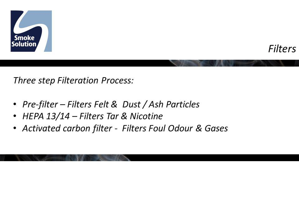 Filters Three step Filteration Process: Pre-filter – Filters Felt & Dust / Ash Particles HEPA 13/14 – Filters Tar & Nicotine Activated carbon filter -