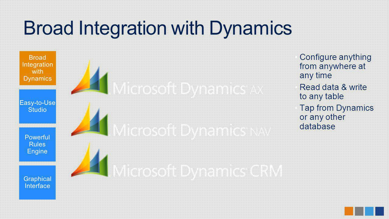 Broad Integration with Dynamics Configure anything from anywhere at any time Read data & write to any table Tap from Dynamics or any other database