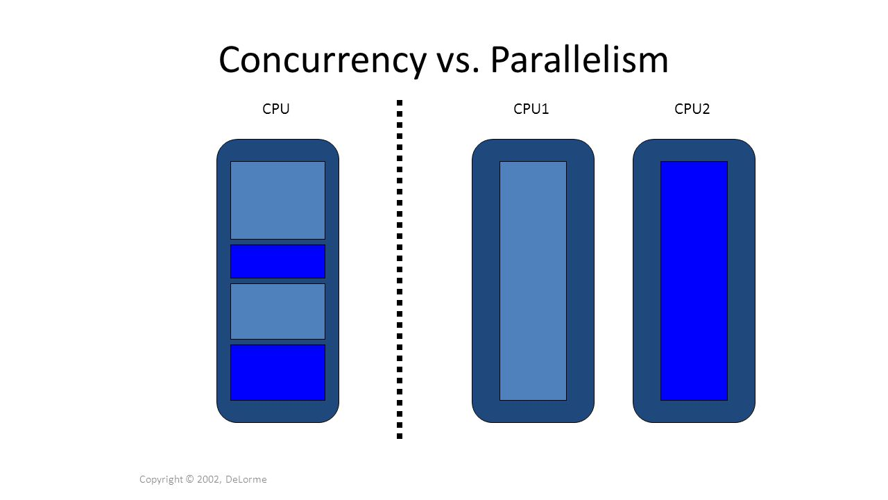 public class Incrementer implements Runnable { Counter fCounter; Incrementer(Counter ctr) { fCounter = ctr; } /** * Main lifecycle.