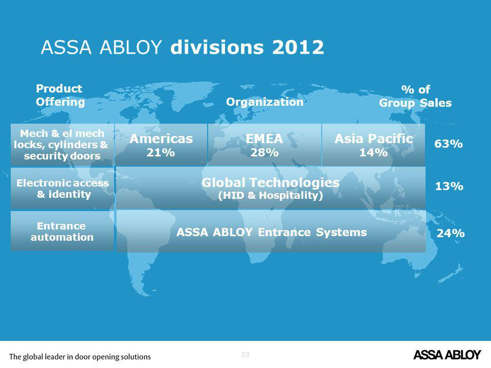 23 ASSA ABLOY divisions 2012 Mech & el mech locks, cylinders & security doors Electronic access & identity Entrance automation Americas 21% EMEA 28% Asia Pacific 14% Global Technologies (HID & Hospitality) ASSA ABLOY Entrance Systems Product Offering Organization % of Group Sales 63% 13% 24%