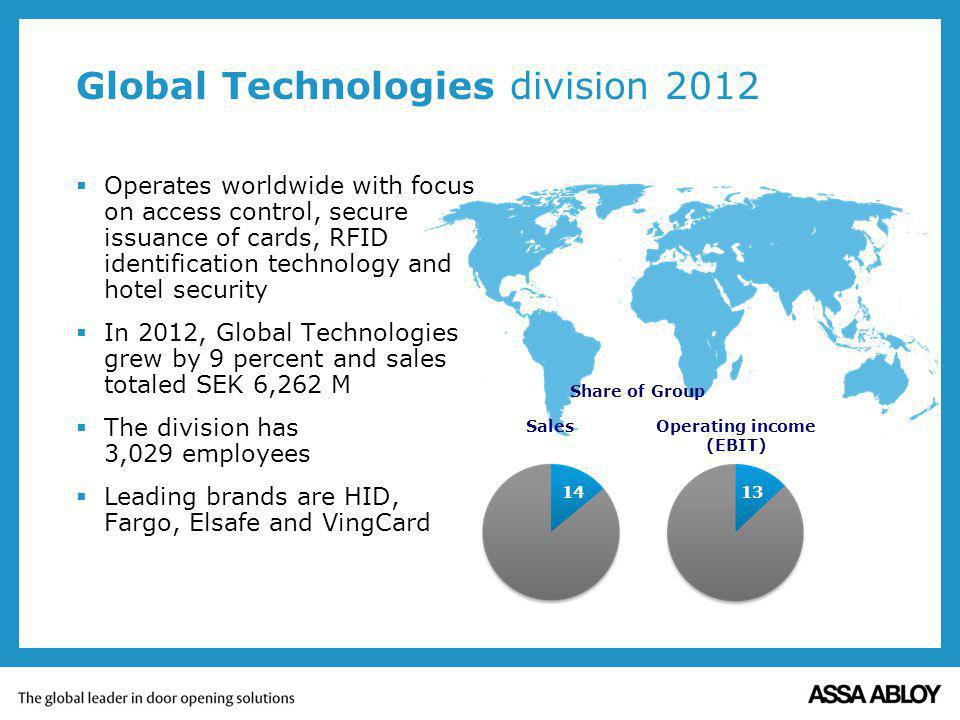 Operates worldwide with focus on access control, secure issuance of cards, RFID identification technology and hotel security In 2012, Global Technologies grew by 9 percent and sales totaled SEK 6,262 M The division has 3,029 employees Leading brands are HID, Fargo, Elsafe and VingCard Global Technologies division 2012 Sales Operating income (EBIT) 14 13 Share of Group