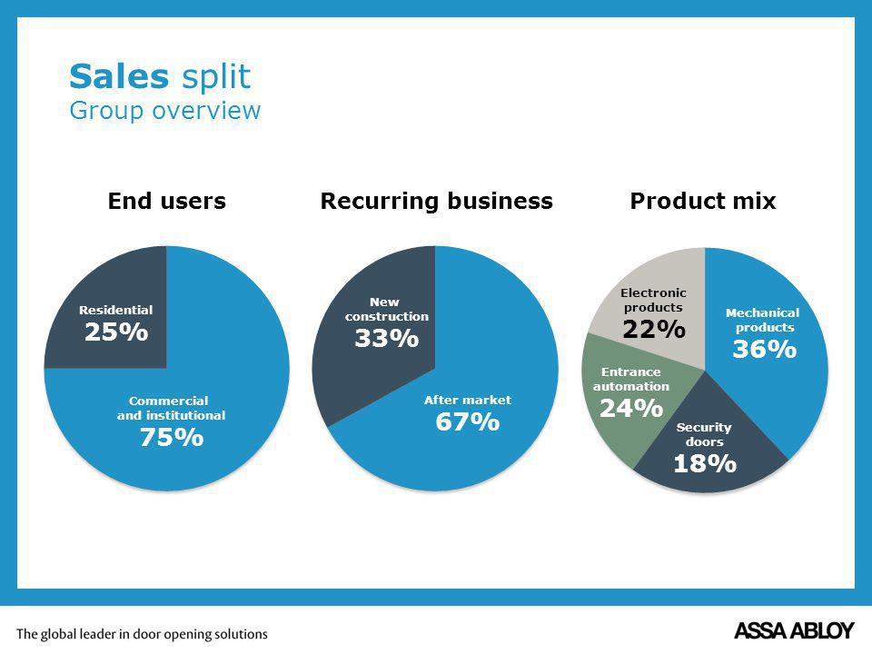 Sales split Group overview End users Recurring businessProduct mix Commercial and institutional 75% Residential 25% Mechanical products 36% Electronic products 22% Entrance automation 24% Security doors 18% New construction 33% After market 67%