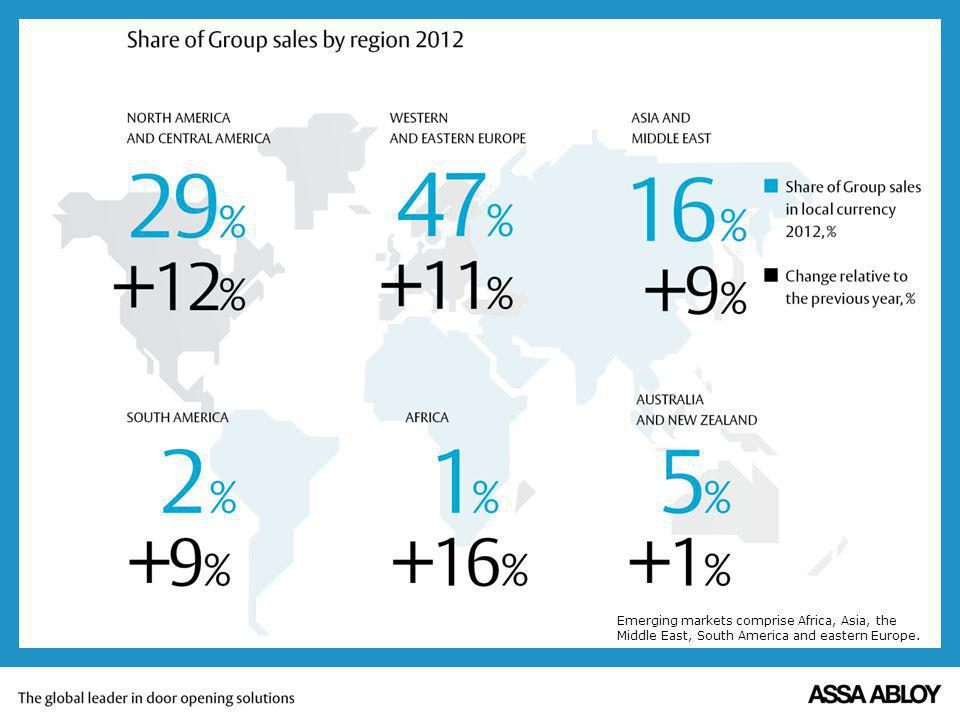 Emerging markets comprise Africa, Asia, the Middle East, South America and eastern Europe.