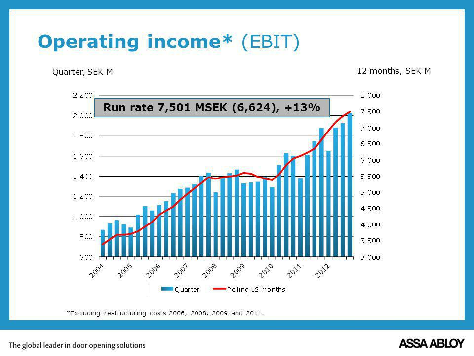 Operating income* (EBIT) Quarter, SEK M 12 months, SEK M *Excluding restructuring costs 2006, 2008, 2009 and 2011.