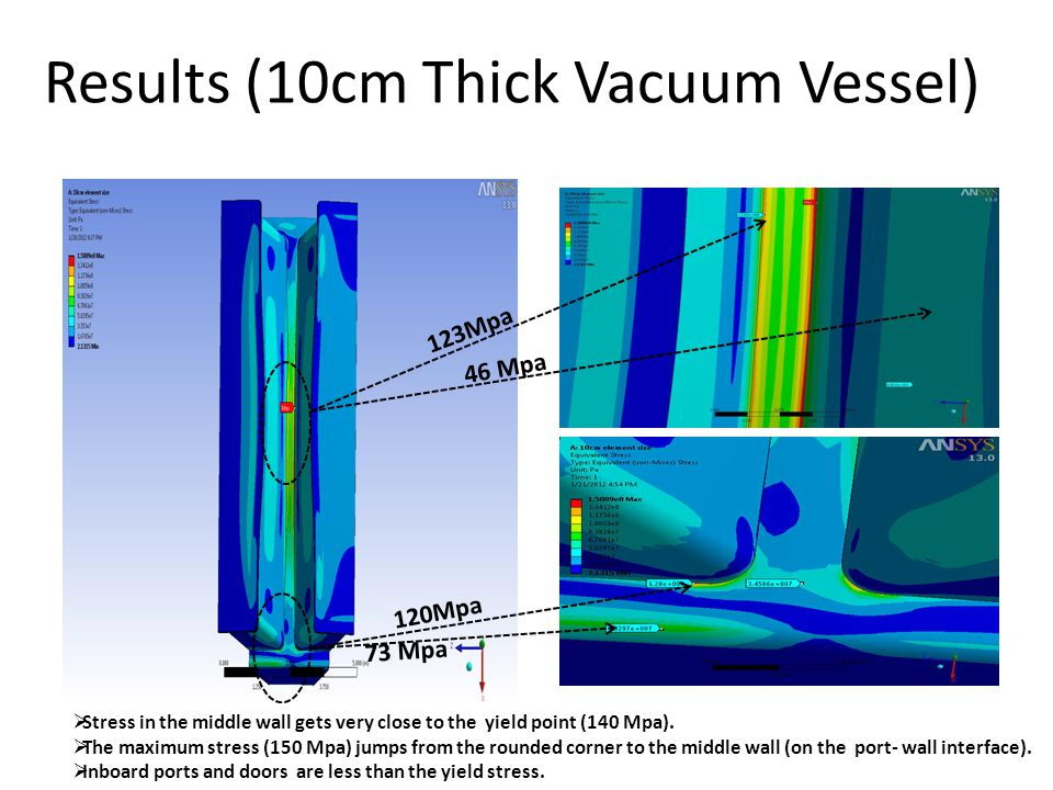 Results (10cm Thick Vacuum Vessel) 120Mpa 73 Mpa 123Mpa 46 Mpa Stress in the middle wall gets very close to the yield point (140 Mpa). The maximum str