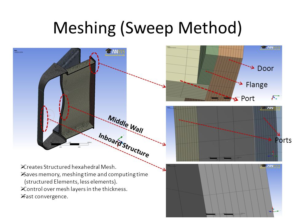 Meshing (Sweep Method) Door Flange Port Ports Middle Wall Creates Structured hexahedral Mesh. Saves memory, meshing time and computing time (structure