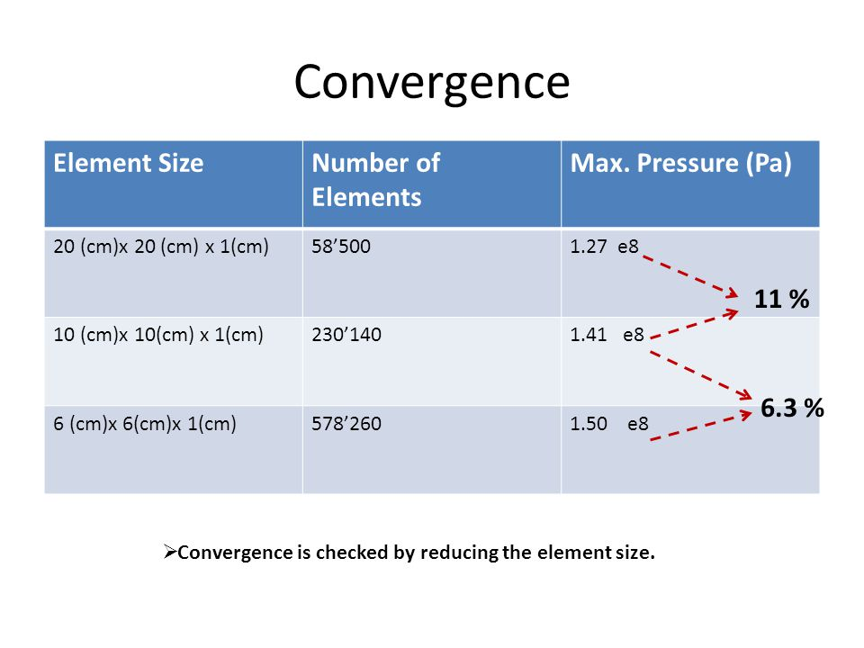 Convergence Element SizeNumber of Elements Max.