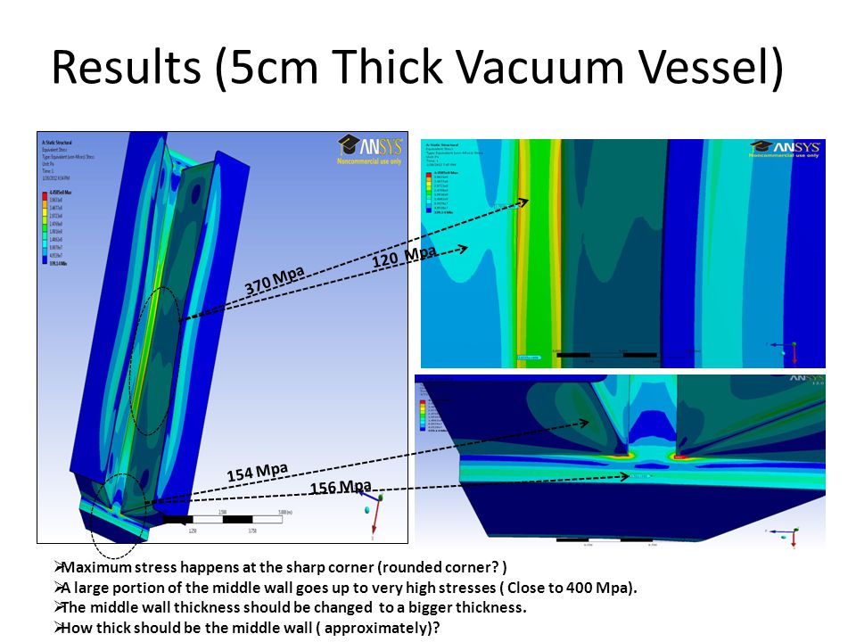 Results (5cm Thick Vacuum Vessel) 370 Mpa 156 Mpa 120 Mpa 154 Mpa Maximum stress happens at the sharp corner (rounded corner? ) A large portion of the