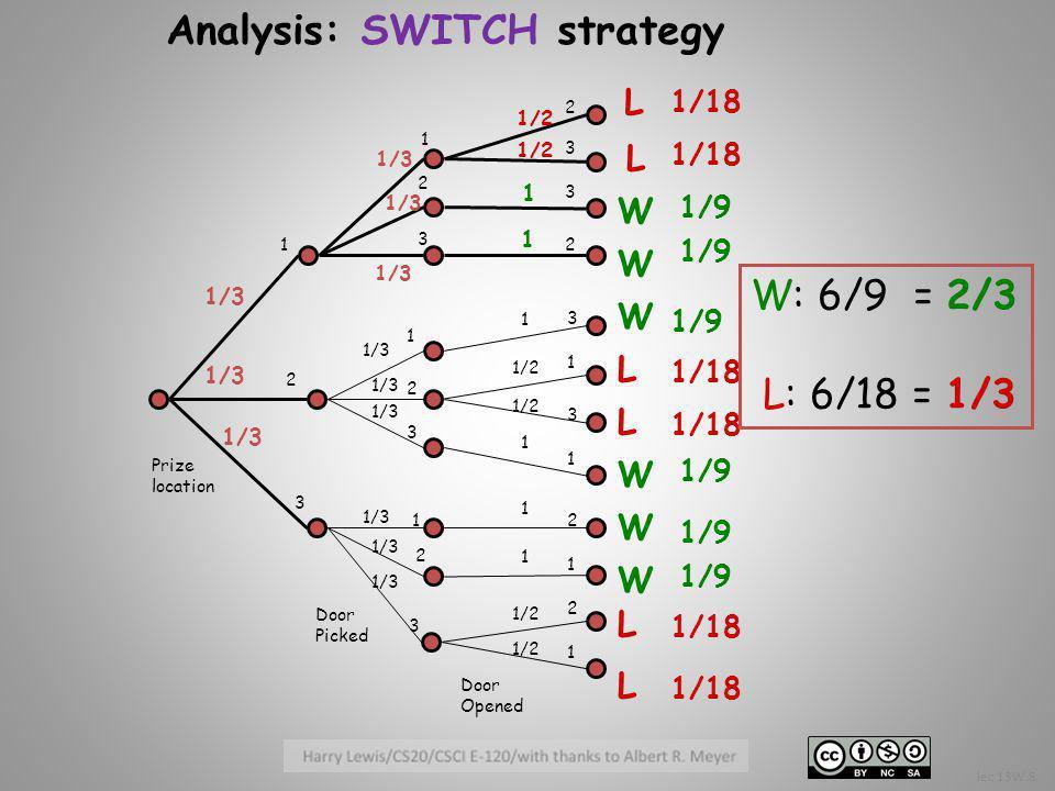 1/3 Prize location Door Picked Door Opened 1 1 2 3 2 2 1 1 3 3 3 2 2 2 3 3 2 3 3 1 1 2 1 1 1/3 1/2 1 1/18 1/9 1/18 1/9 1/18 W: 6/9 = 2/3 L: 6/18 = 1/3 Analysis: SWITCH strategy 1 1 1 1 1 L L L L L L W W W W W W lec 13W.8
