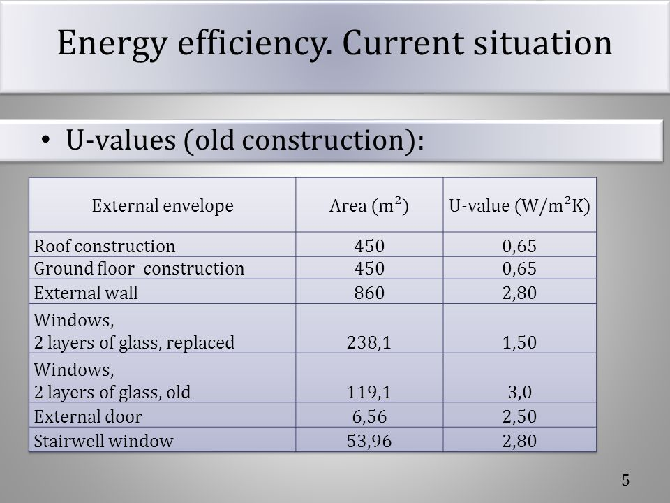 Energy efficiency. Current situation U-values (old construction): 5