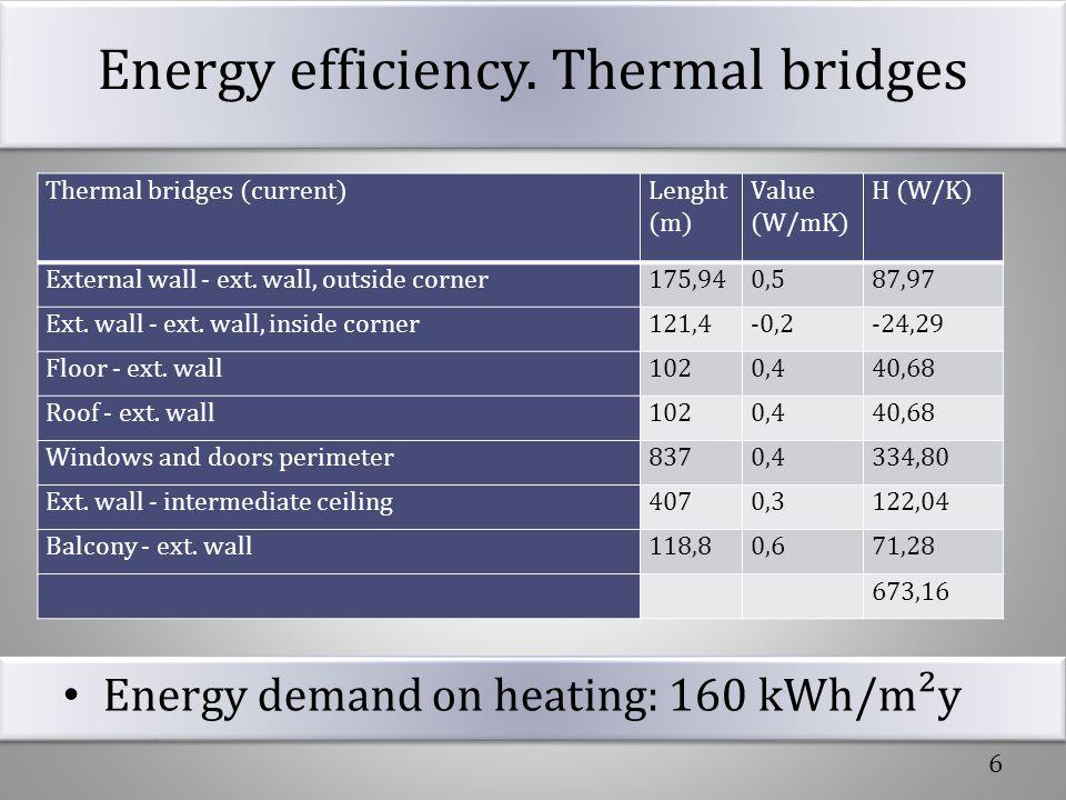 Energy efficiency. Thermal bridges Energy demand on heating: 160 kWh/m²y 6 Thermal bridges (current)Lenght (m) Value (W/mK) H (W/K) External wall - ex
