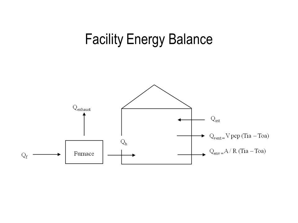 Facility Energy Balance