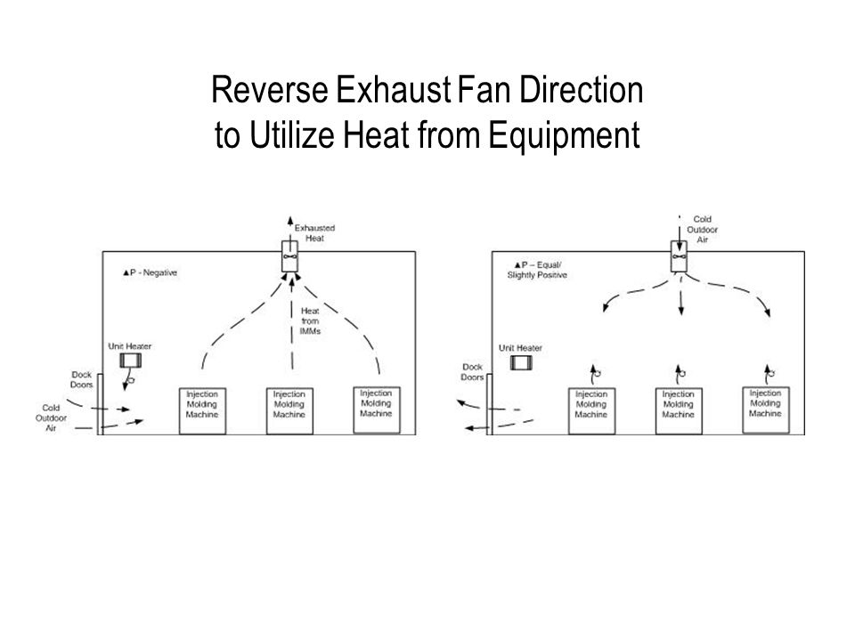Reverse Exhaust Fan Direction to Utilize Heat from Equipment