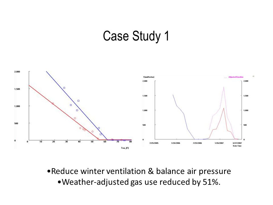 Case Study 1 Reduce winter ventilation & balance air pressure Weather-adjusted gas use reduced by 51%.