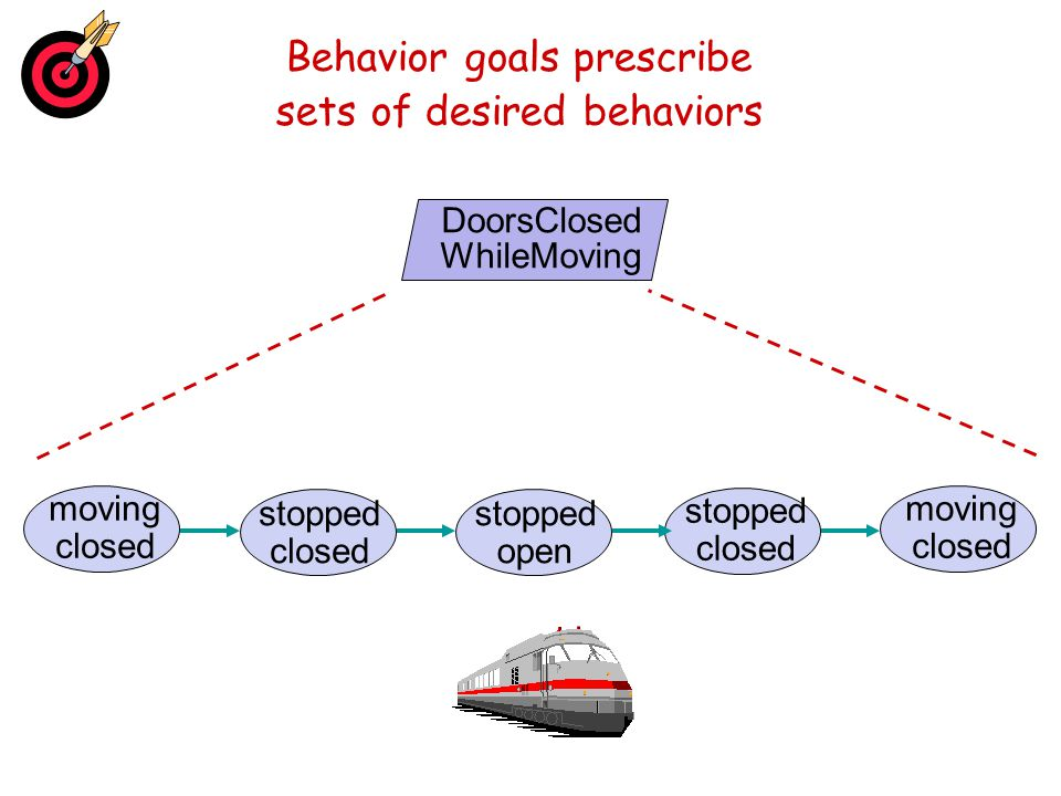Behavior goals prescribe sets of desired behaviors DoorsClosed WhileMoving moving closed stopped closed moving closed stopped closed stopped open