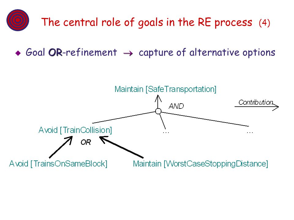 The central role of goals in the RE process (4) OR Goal OR-refinement capture of alternative options
