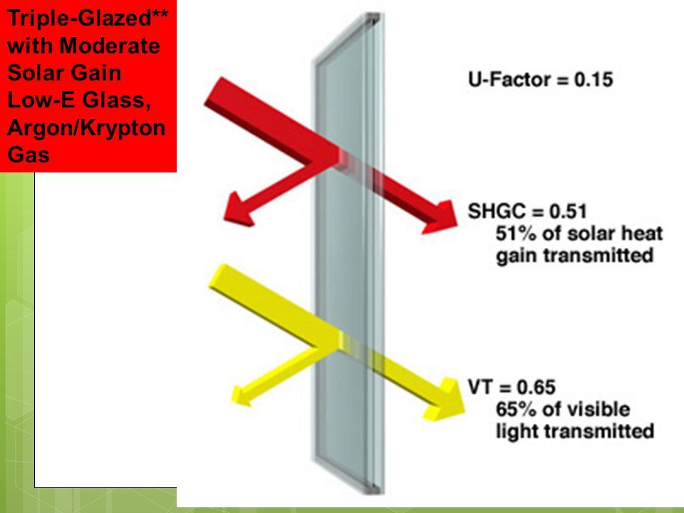 Triple-Glazed** with Moderate Solar Gain Low-E Glass, Argon/Krypton Gas