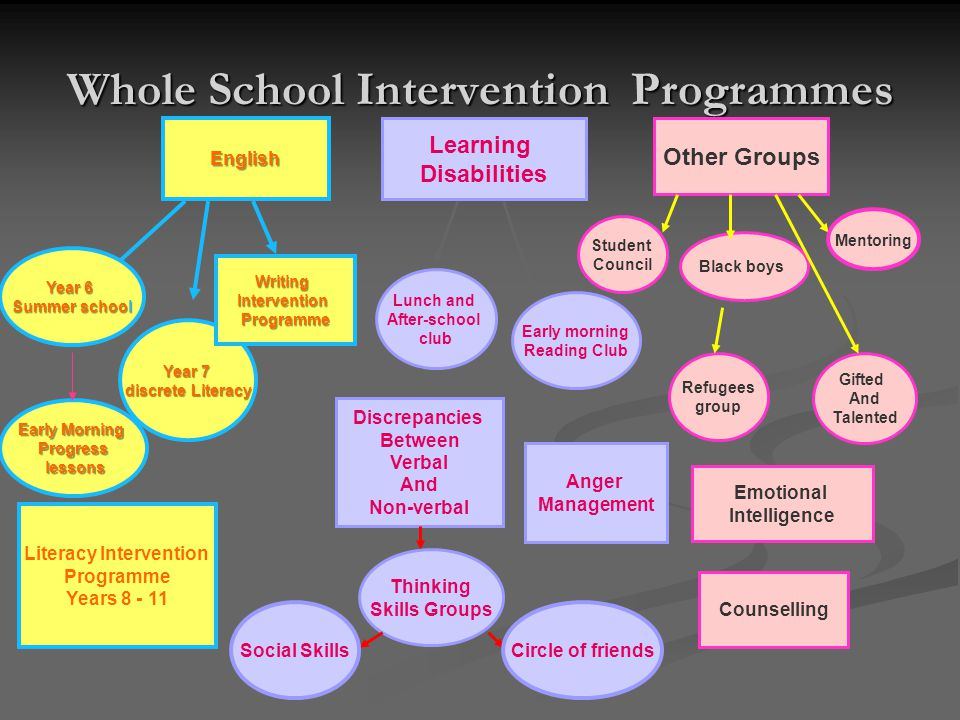 Whole School Intervention Programmes English Learning Disabilities Other Groups Year 6 Summer school Year 7 discrete Literacy Early Morning Progress lessons lessons WritingInterventionProgramme Lunch and After-school club Early morning Reading Club Discrepancies Between Verbal And Non-verbal Thinking Skills Groups Social SkillsCircle of friends Literacy Intervention Programme Years 8 - 11 Emotional Intelligence Black boys Gifted And Talented Anger Management Counselling Refugees group Student Council Mentoring
