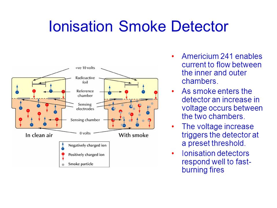 Ionisation Smoke Detector Americium 241 enables current to flow between the inner and outer chambers. As smoke enters the detector an increase in volt