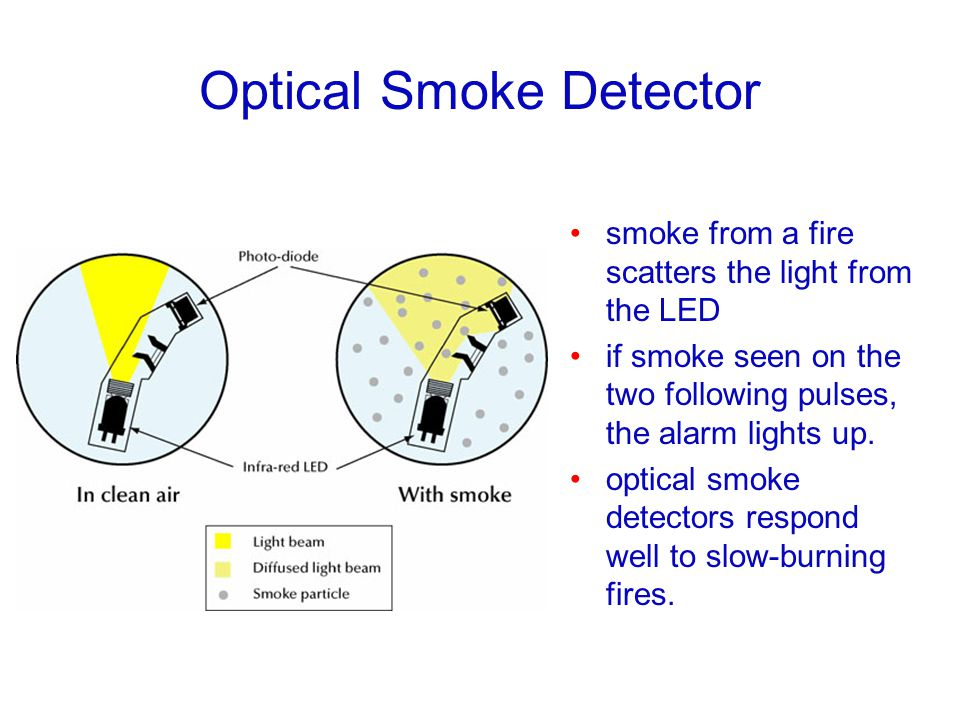 Optical Smoke Detector smoke from a fire scatters the light from the LED if smoke seen on the two following pulses, the alarm lights up. optical smoke