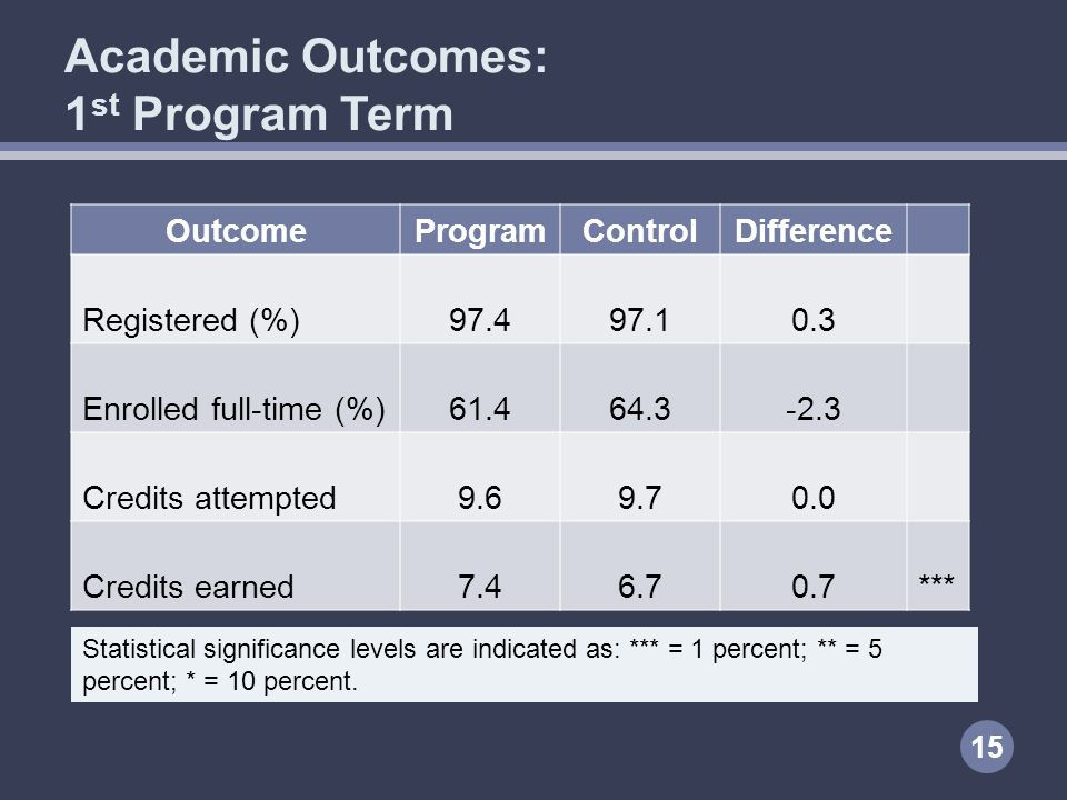 Academic Outcomes: 1 st Program Term OutcomeProgramControlDifference Registered (%) 97.497.10.3 Enrolled full-time (%) 61.464.3-2.3 Credits attempted 9.69.70.0 Credits earned 7.46.70.7*** 15 Statistical significance levels are indicated as: *** = 1 percent; ** = 5 percent; * = 10 percent.