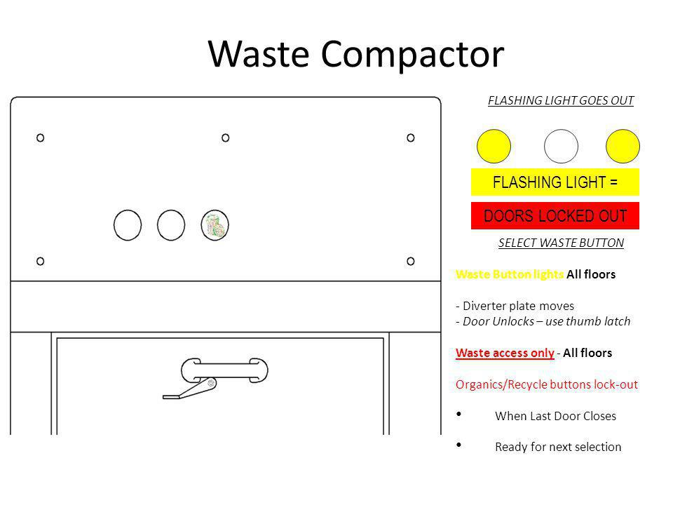 Waste Compactor FLASHING LIGHT GOES OUT SELECT WASTE BUTTON Waste Button lights All floors - Diverter plate moves - Door Unlocks – use thumb latch Was