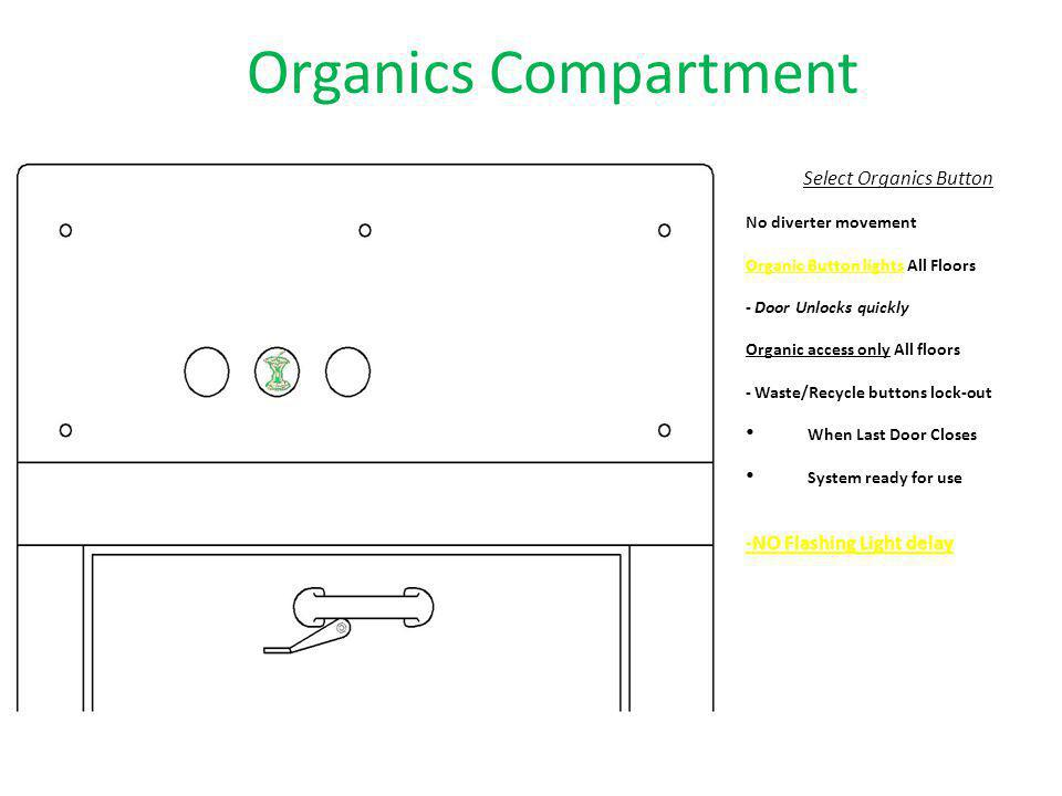 Organics Compartment Select Organics Button No diverter movement Organic Button lights All Floors - Door Unlocks quickly Organic access only All floor