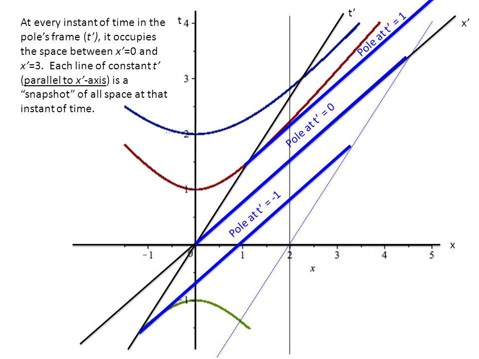 t x t x Pole at t = -1 Pole at t = 0 Pole at t = 1 At every instant of time in the poles frame (t), it occupies the space between x=0 and x=3. Each li