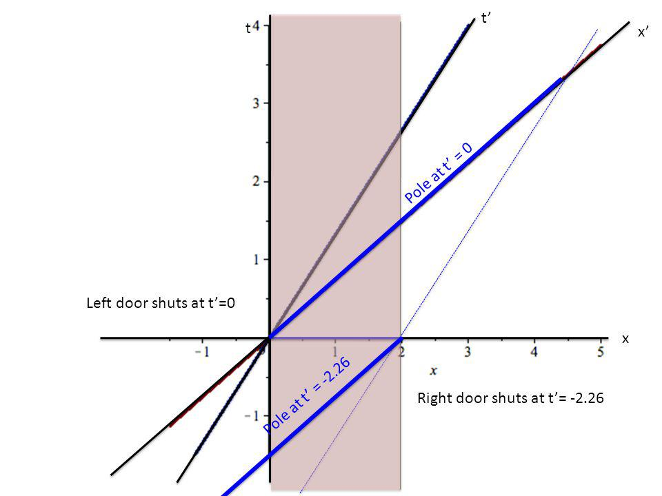 t x t x Pole at t = 0 Pole at t = -2.26 Left door shuts at t=0 Right door shuts at t= -2.26