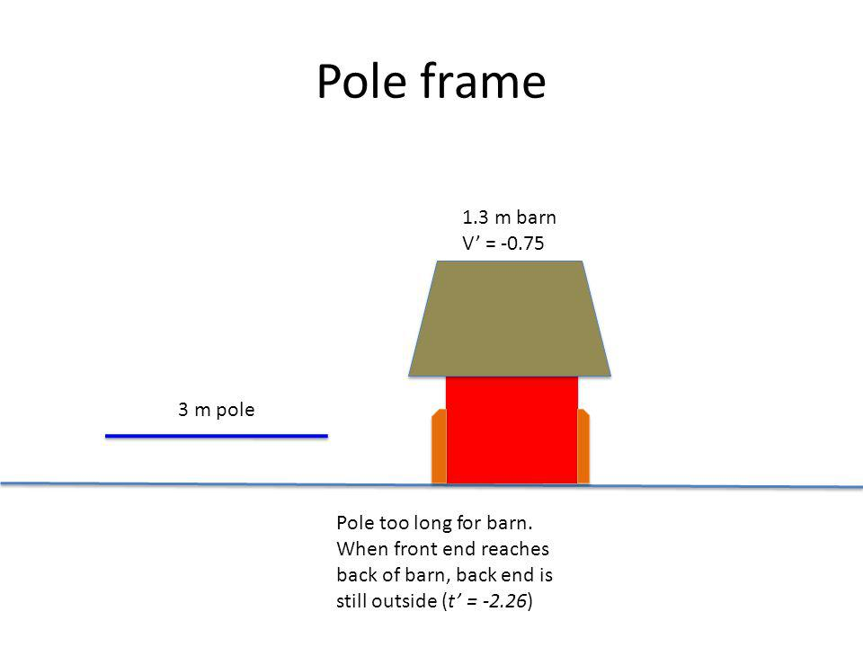 Pole frame 1.3 m barn V = -0.75 3 m pole Pole too long for barn. When front end reaches back of barn, back end is still outside (t = -2.26)