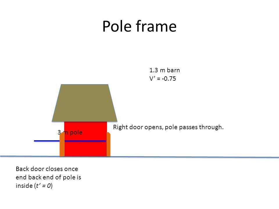 Pole frame 1.3 m barn V = -0.75 3 m pole Back door closes once end back end of pole is inside (t = 0) Right door opens, pole passes through.