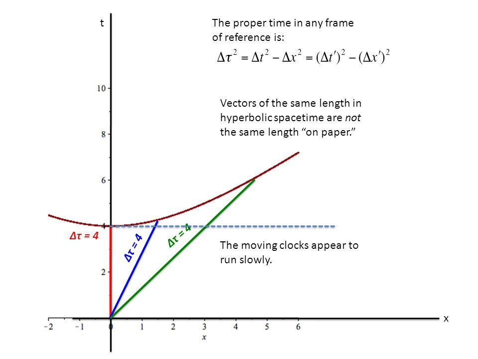 t x The proper time in any frame of reference is: Δτ = 4 Vectors of the same length in hyperbolic spacetime are not the same length on paper. The movi