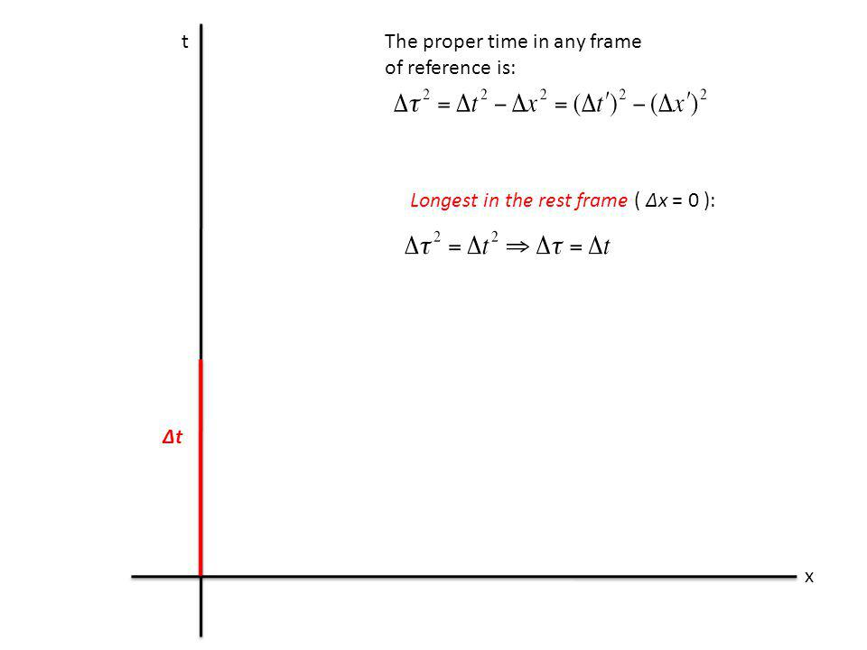 t x The proper time in any frame of reference is: Longest in the rest frame ( Δx = 0 ): Δt