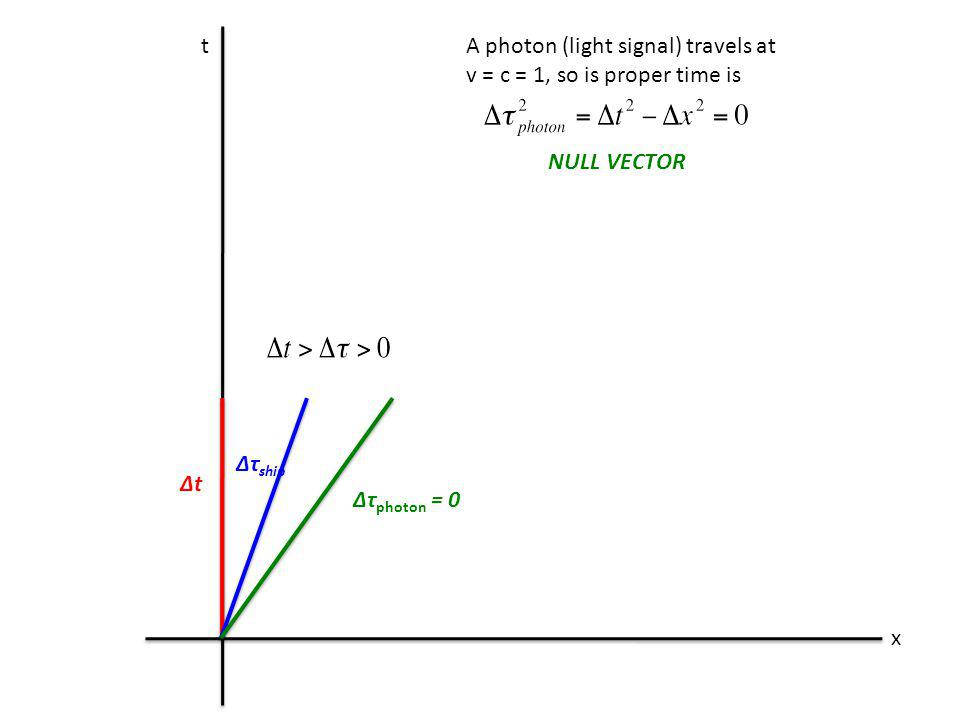 t x A photon (light signal) travels at v = c = 1, so is proper time is NULL VECTOR Δt Δτ photon = 0 Δτ ship