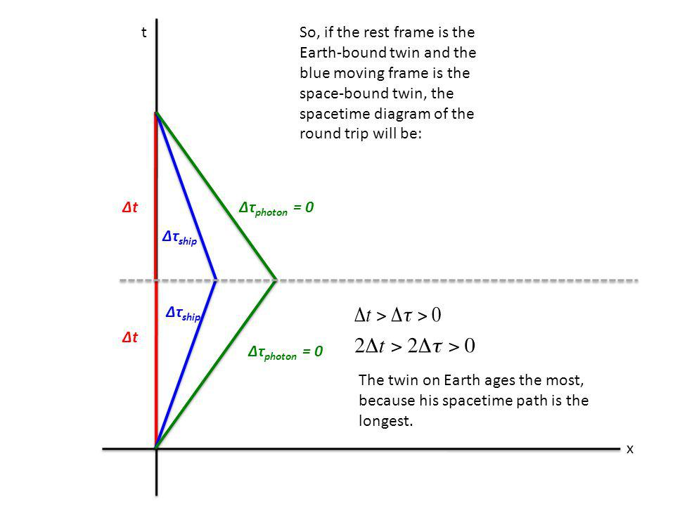 t x So, if the rest frame is the Earth-bound twin and the blue moving frame is the space-bound twin, the spacetime diagram of the round trip will be: Δt Δτ photon = 0 Δτ ship Δτ photon = 0Δt The twin on Earth ages the most, because his spacetime path is the longest.
