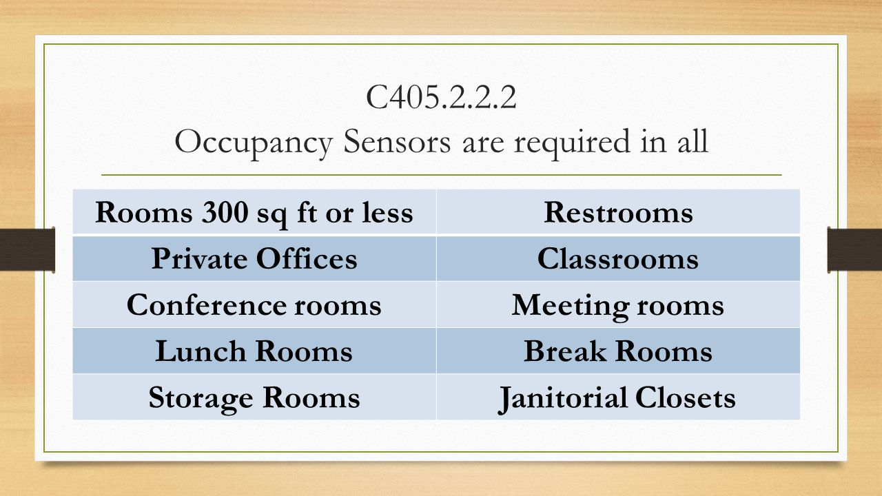C405.2.2.2 Occupancy Sensors are required in all Rooms 300 sq ft or lessRestrooms Private OfficesClassrooms Conference roomsMeeting rooms Lunch RoomsB