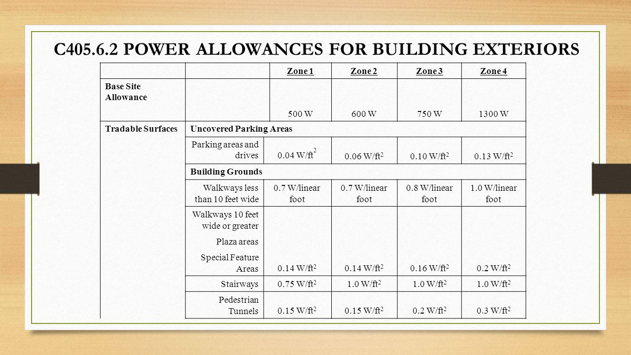 C405.6.2 POWER ALLOWANCES FOR BUILDING EXTERIORS Zone 1Zone 2Zone 3Zone 4 Base Site Allowance 500 W600 W750 W1300 W Tradable SurfacesUncovered Parking
