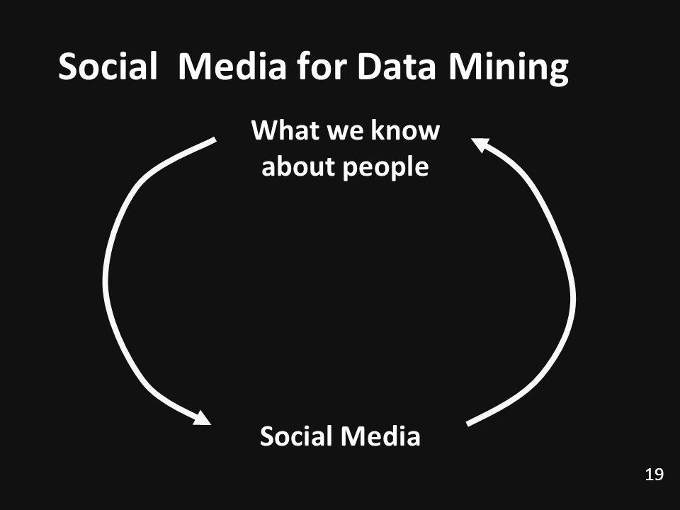 Social Media for Data Mining 19 Social Media What we know about people