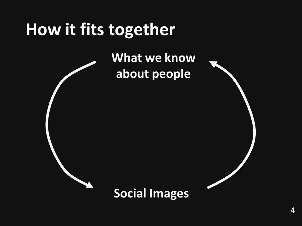 4 How it fits together Social Images What we know about people